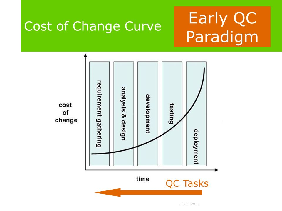 Cost of Change Curve Early QC Paradigm QC Tasks
