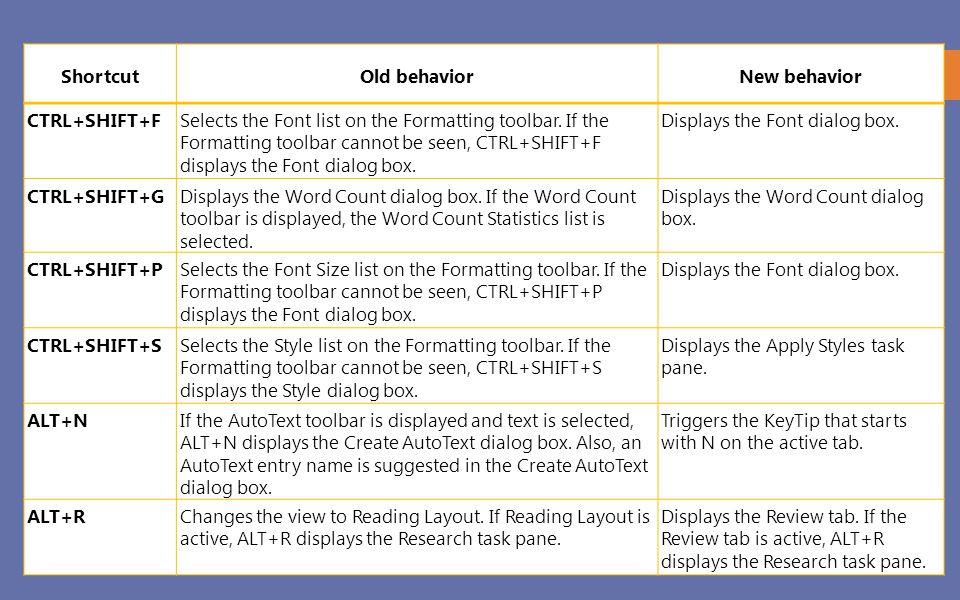 Shortcut Old behavior. New behavior. CTRL+SHIFT+F.