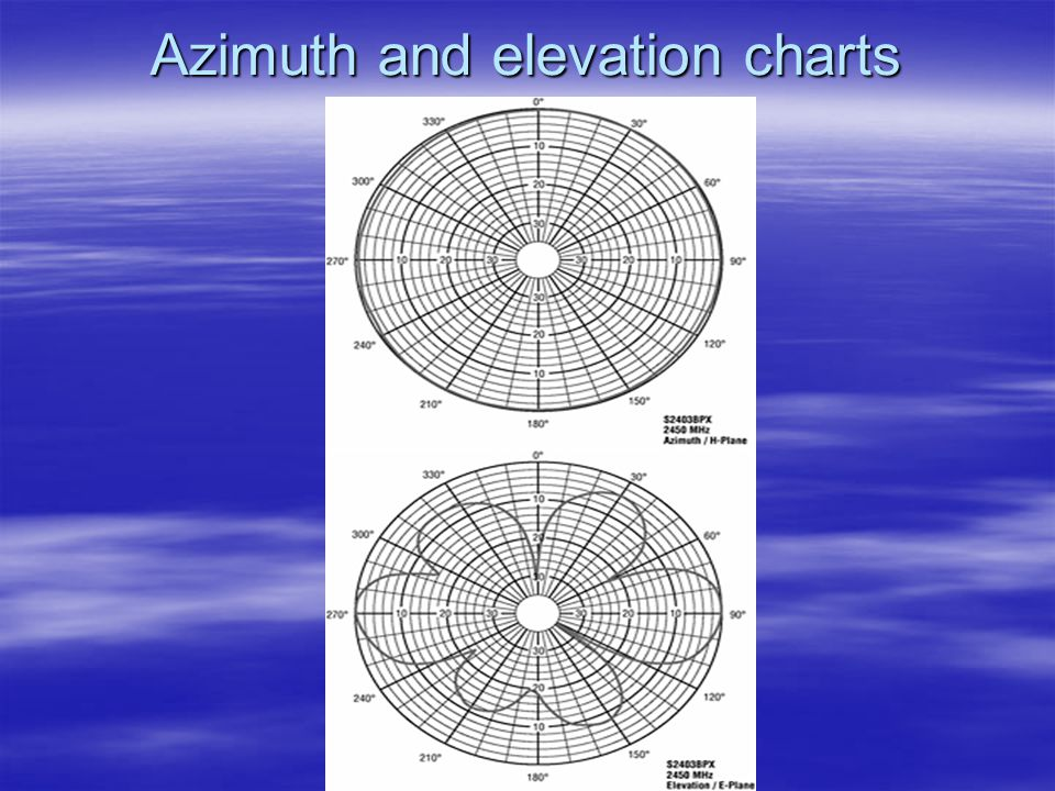Azimuth and elevation charts