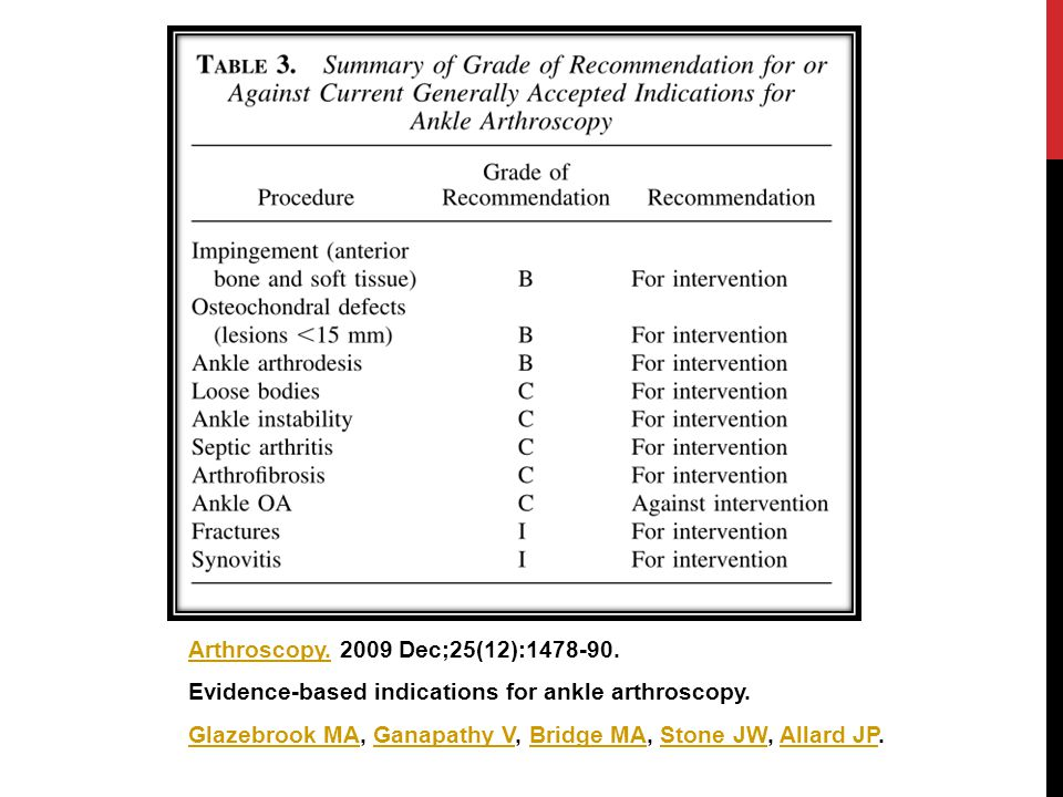 Arthroscopy Dec;25(12): Evidence-based indications for ankle arthroscopy.