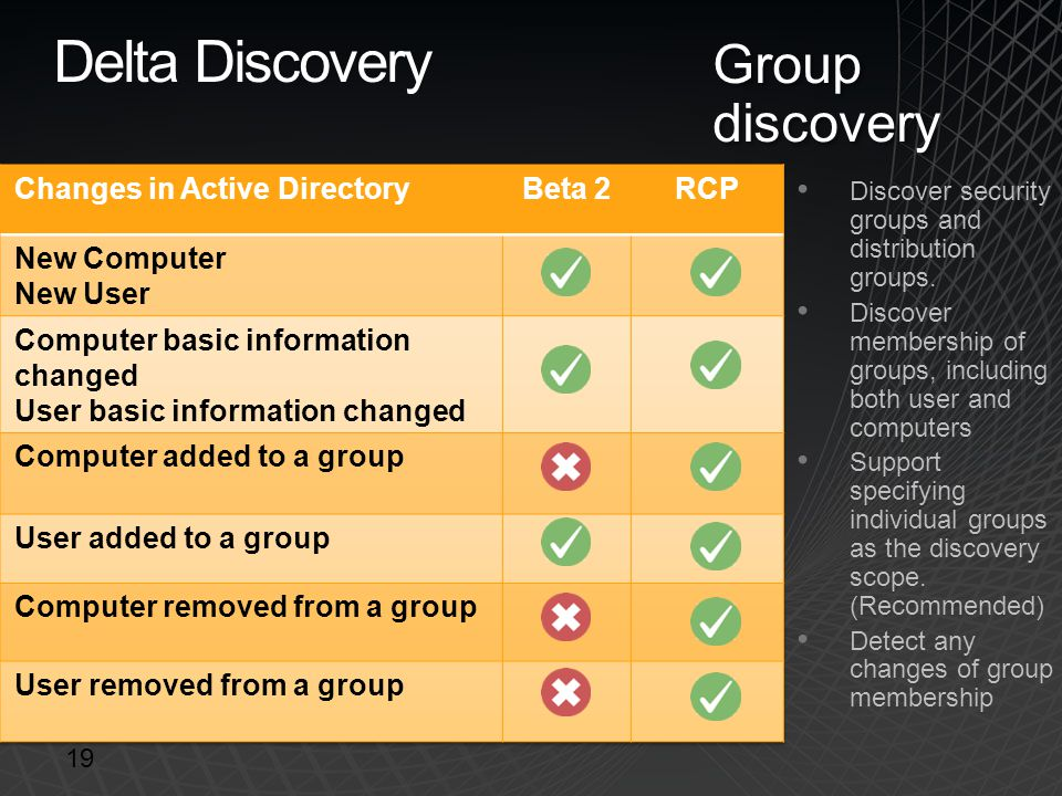 Delta Discovery Group discovery DCR DCR Changes in Active Directory