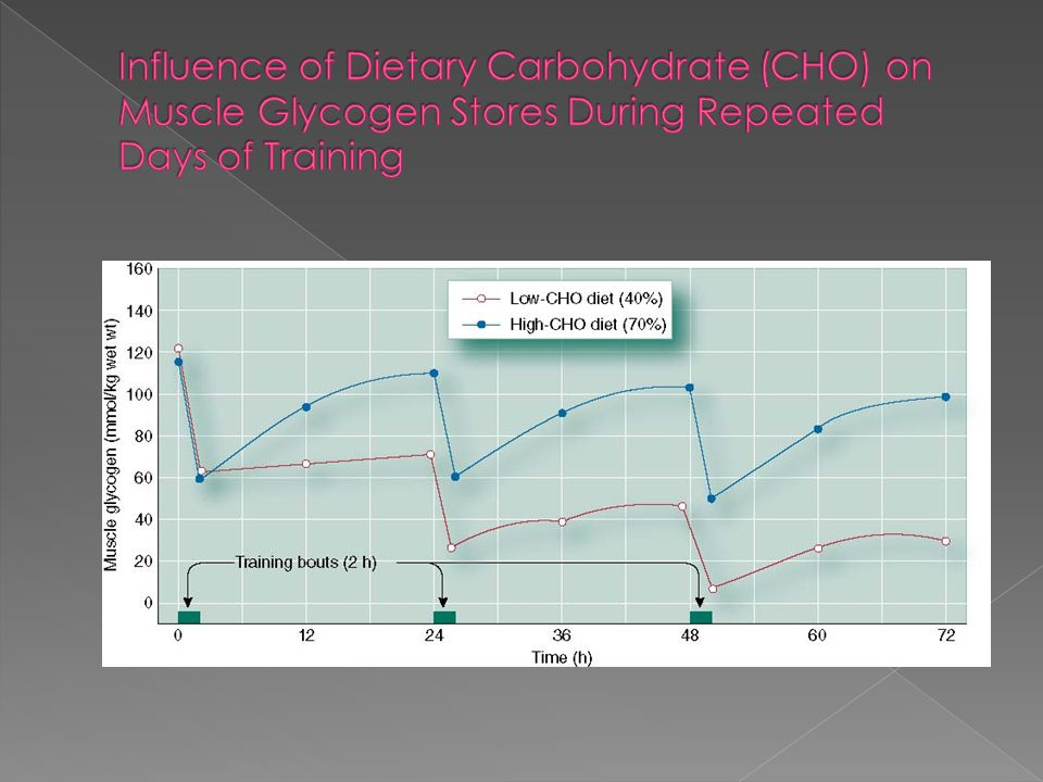 Influence of Dietary Carbohydrate (CHO) on Muscle Glycogen Stores During Repeated Days of Training