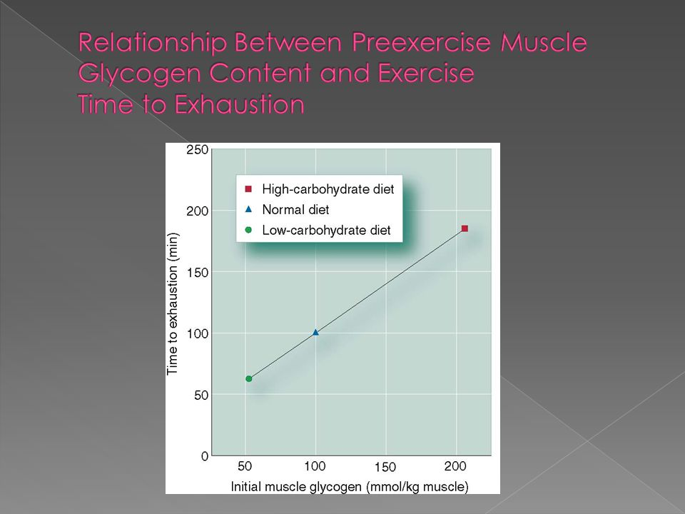 Relationship Between Preexercise Muscle Glycogen Content and Exercise Time to Exhaustion