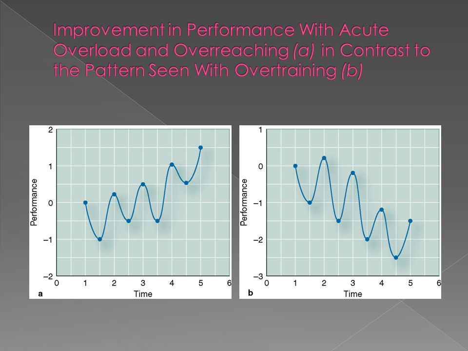 Improvement in Performance With Acute Overload and Overreaching (a) in Contrast to the Pattern Seen With Overtraining (b)