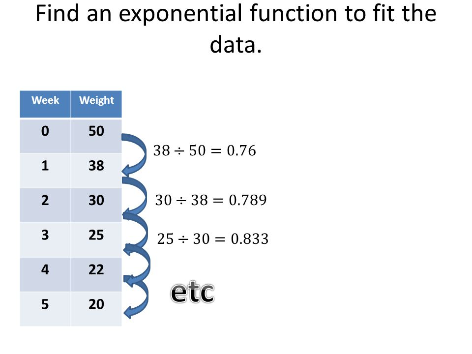 Find an exponential function to fit the data.