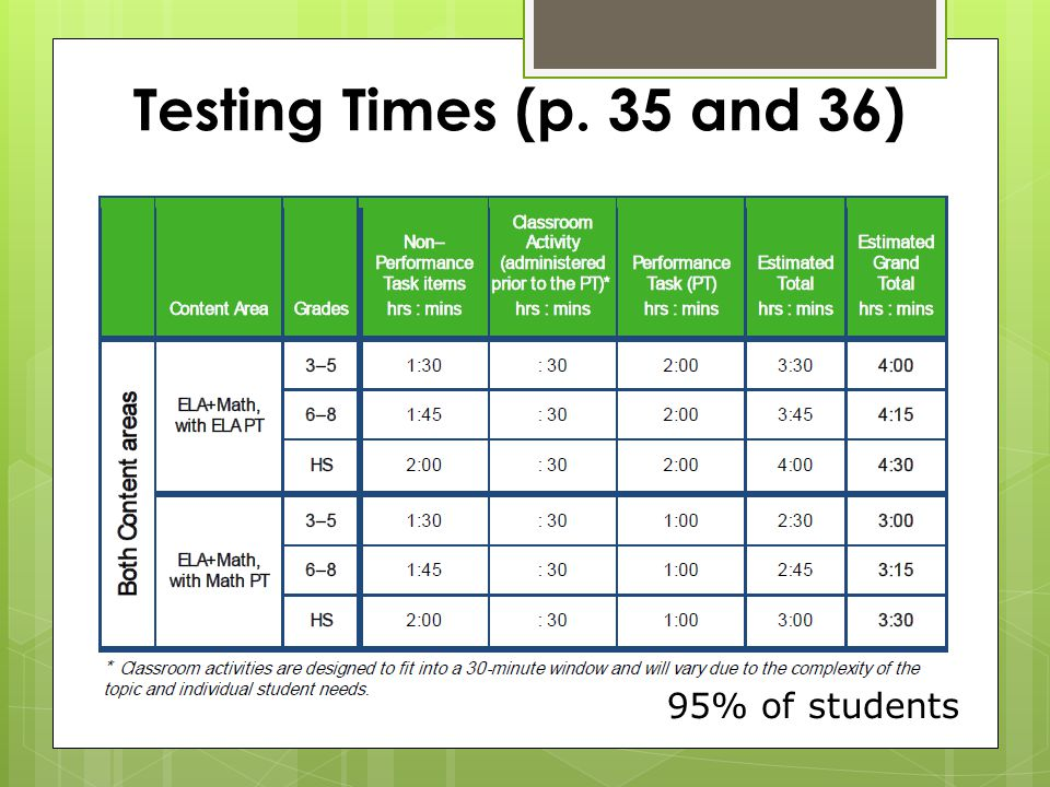 Testing Times (p. 35 and 36) 95% of students