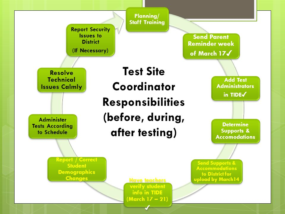 Test Site Coordinator Responsibilities (before, during, after testing)