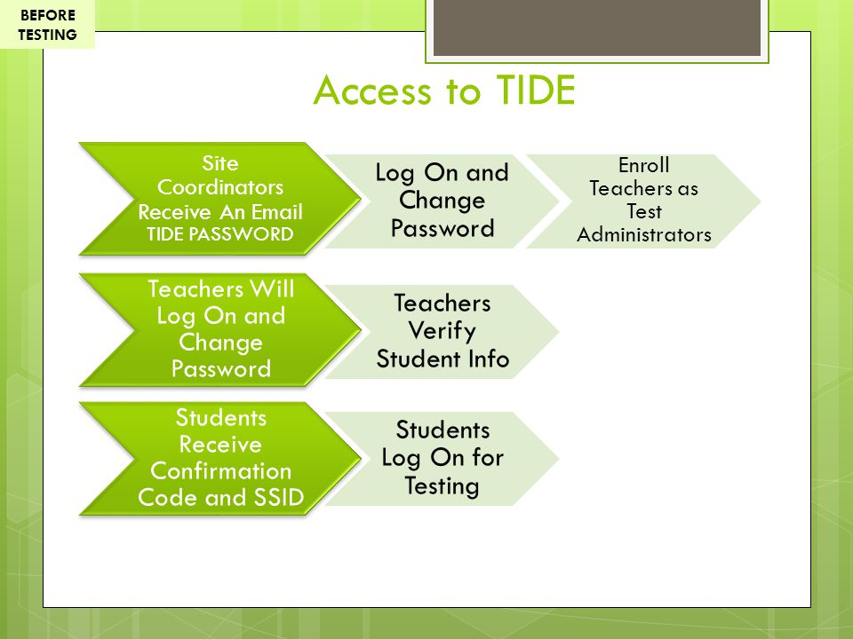 Access to TIDE Log On and Change Password Teachers Verify Student Info