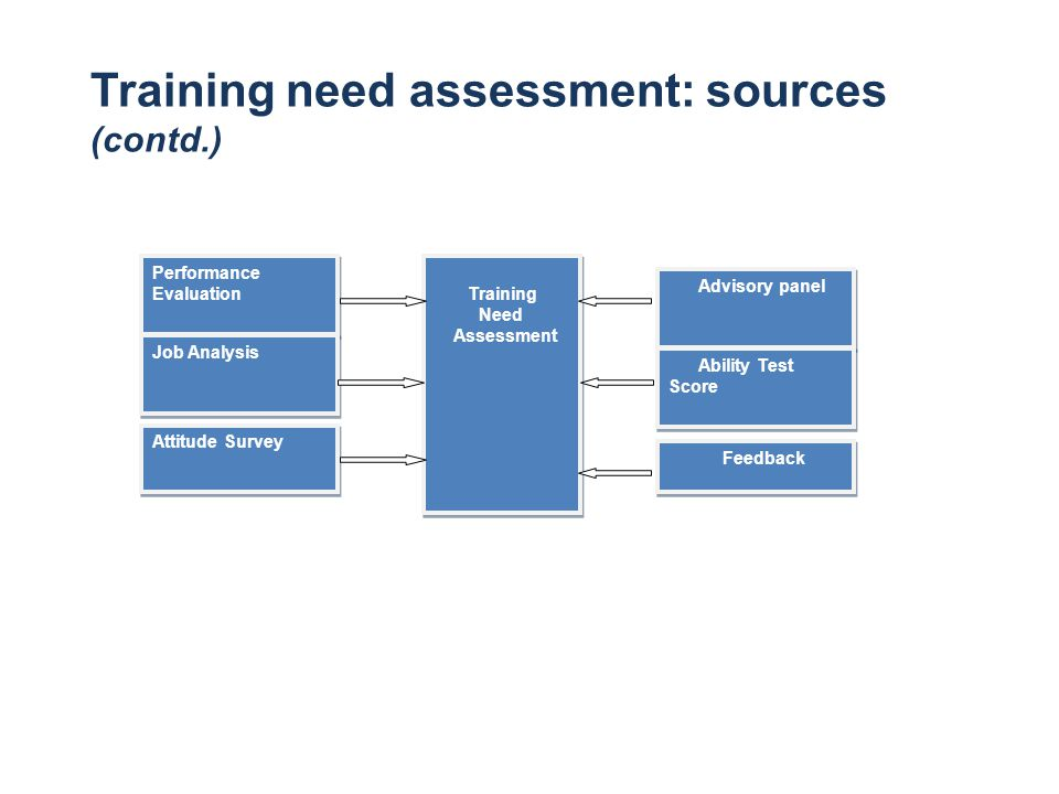 Training need assessment: sources (contd.)