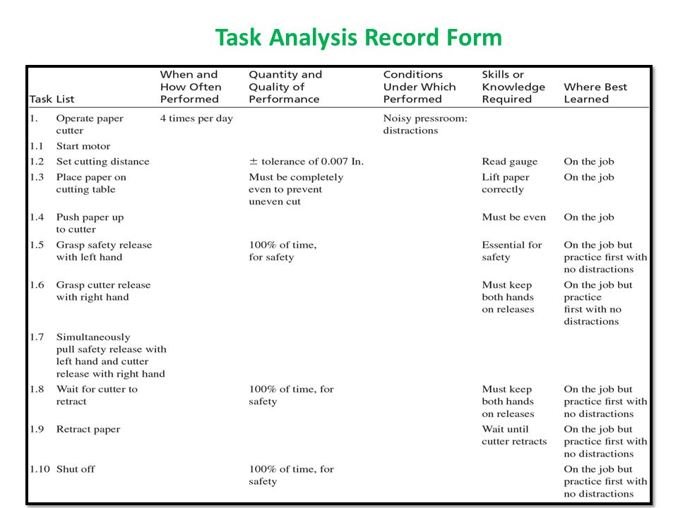 Task Analysis Record Form