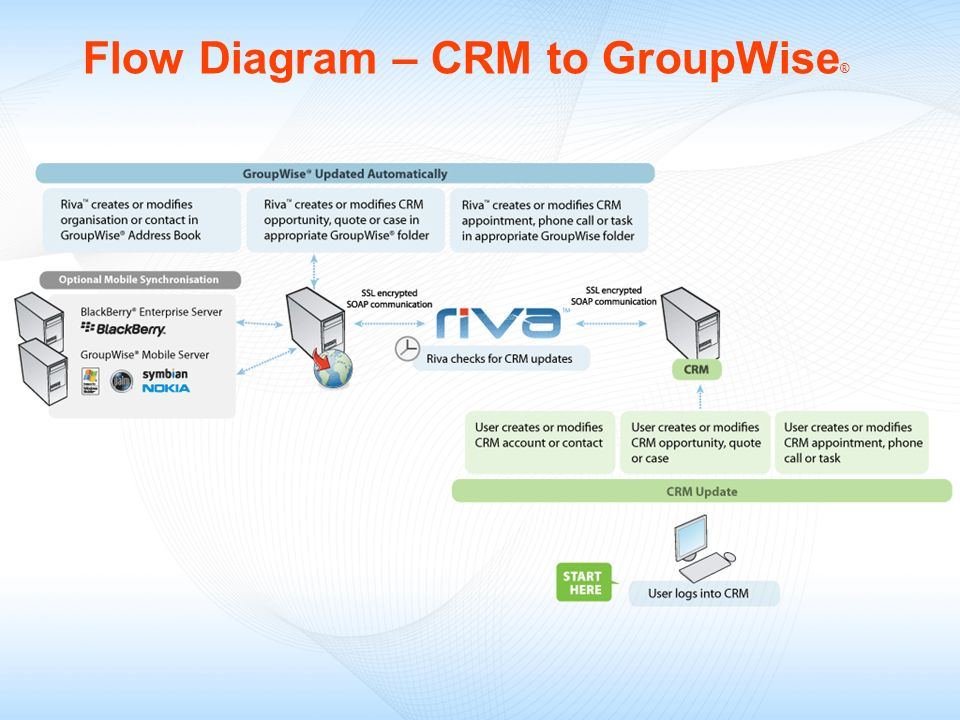 Flow Diagram – CRM to GroupWise®