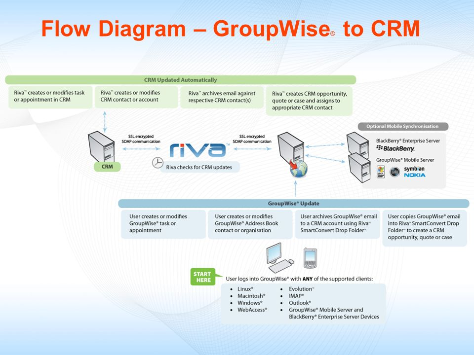 Flow Diagram – GroupWise® to CRM