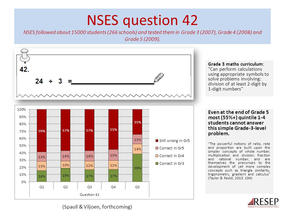NSES question 42 NSES followed about 15000 students (266 schools) and tested them in Grade 3 (2007), Grade 4 (2008) and Grade 5 (2009).