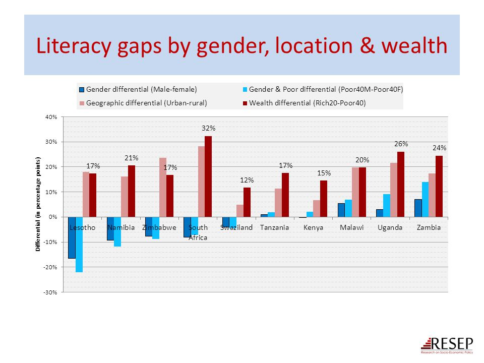 Literacy gaps by gender, location & wealth