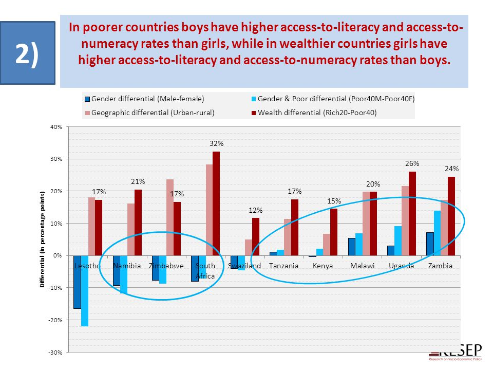 In poorer countries boys have higher access-to-literacy and access-to-numeracy rates than girls, while in wealthier countries girls have higher access-to-literacy and access-to-numeracy rates than boys.