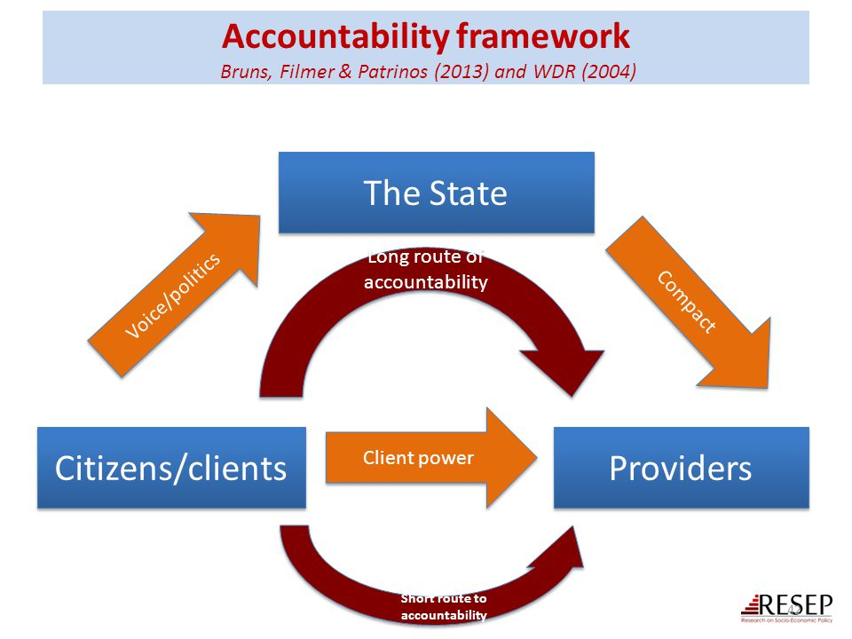 Long route of accountability