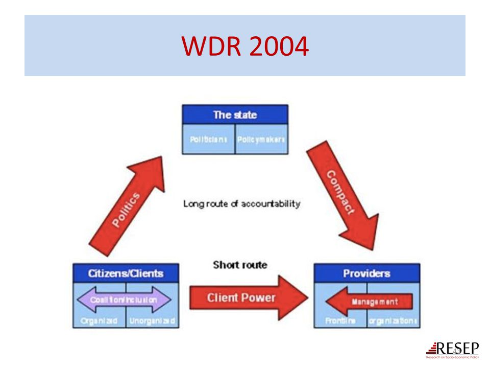 WDR 2004