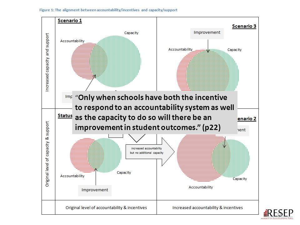 Only when schools have both the incentive to respond to an accountability system as well as the capacity to do so will there be an improvement in student outcomes. (p22)