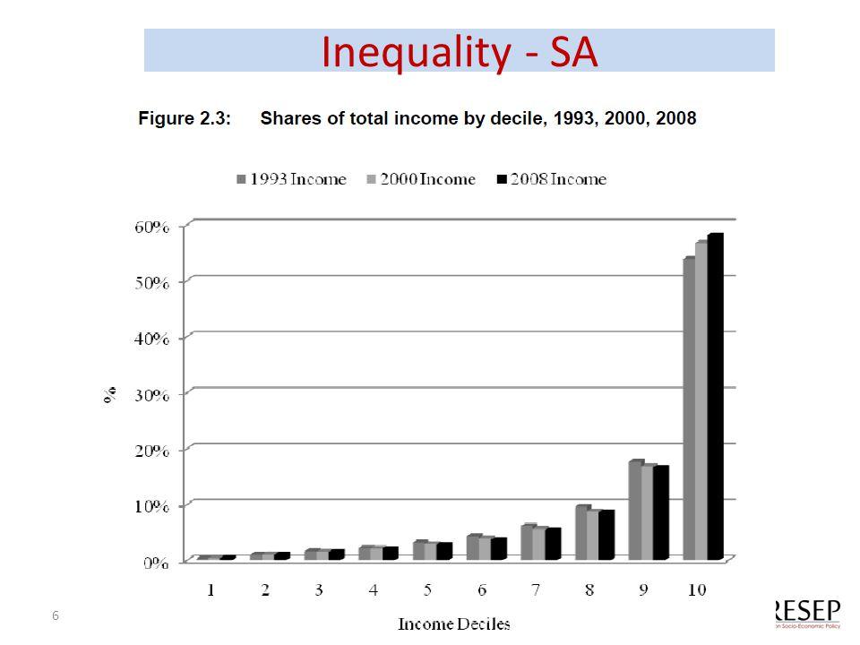 Inequality - SA