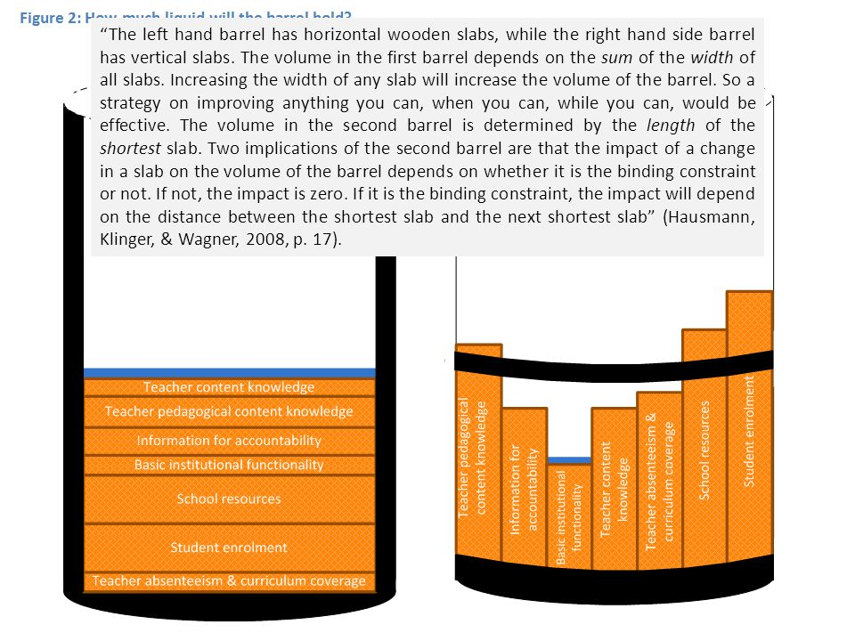 The left hand barrel has horizontal wooden slabs, while the right hand side barrel has vertical slabs. The volume in the first barrel depends on the sum of the width of all slabs. Increasing the width of any slab will increase the volume of the barrel. So a strategy on improving anything you can, when you can, while you can, would be effective. The volume in the second barrel is determined by the length of the shortest slab. Two implications of the second barrel are that the impact of a change in a slab on the volume of the barrel depends on whether it is the binding constraint or not. If not, the impact is zero. If it is the binding constraint, the impact will depend on the distance between the shortest slab and the next shortest slab (Hausmann, Klinger, & Wagner, 2008, p. 17).