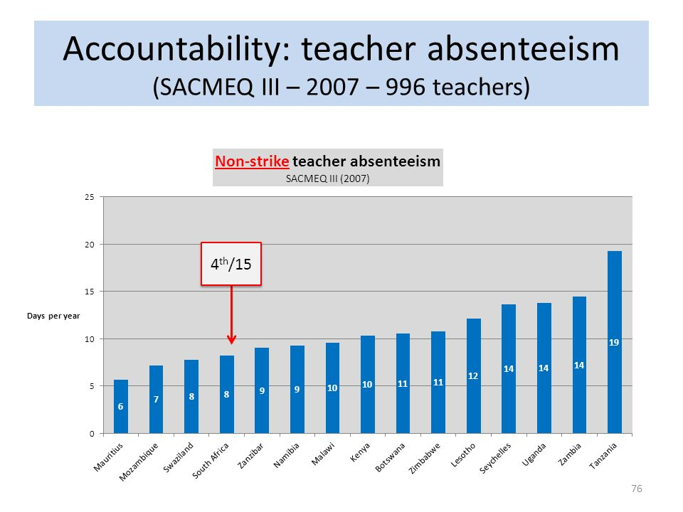 Accountability: teacher absenteeism (SACMEQ III – 2007 – 996 teachers)
