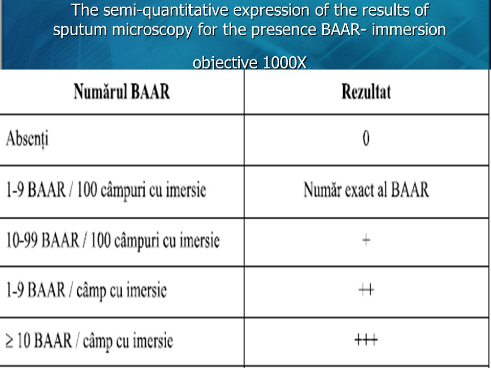 The semi-quantitative expression of the results of sputum microscopy for the presence BAAR- immersion objective 1000X
