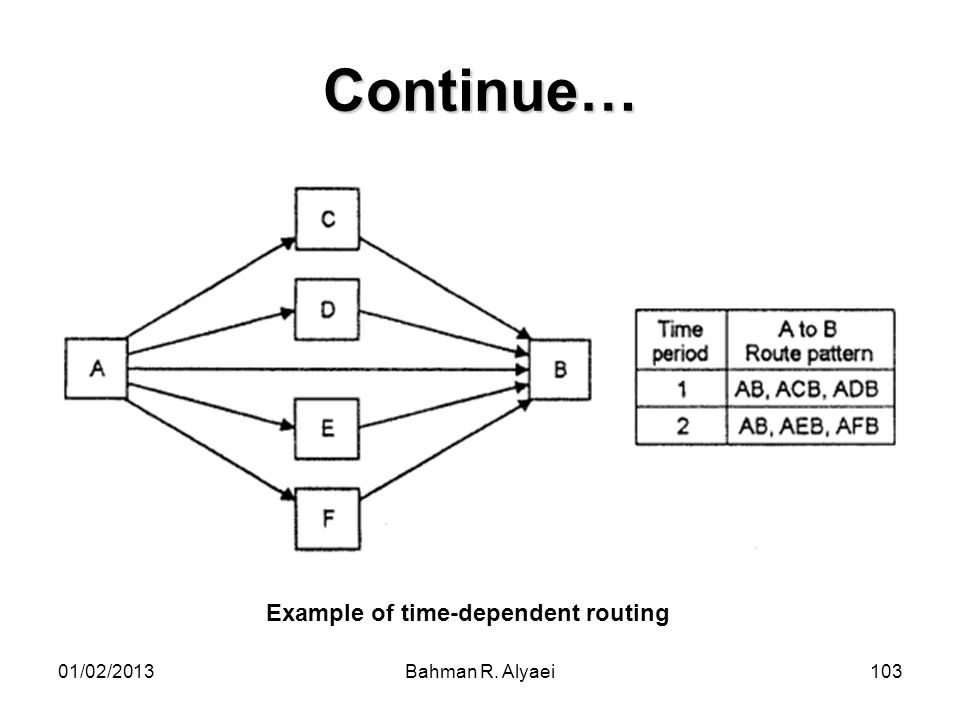 Continue… Example of time-dependent routing 01/02/2013