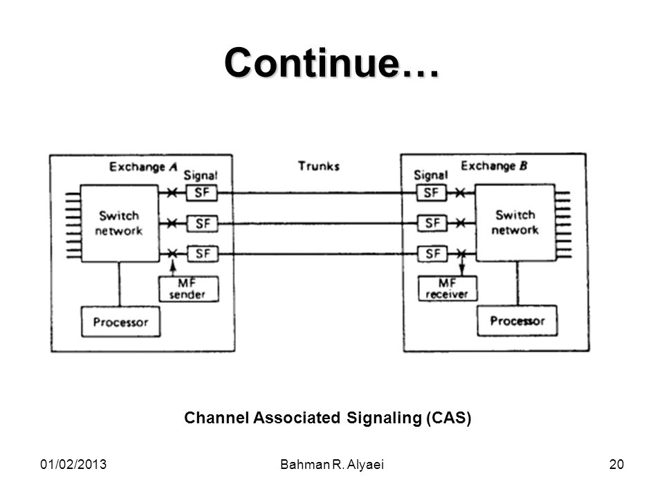 Continue… Channel Associated Signaling (CAS) 01/02/2013