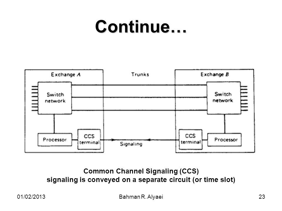 Continue… Common Channel Signaling (CCS)