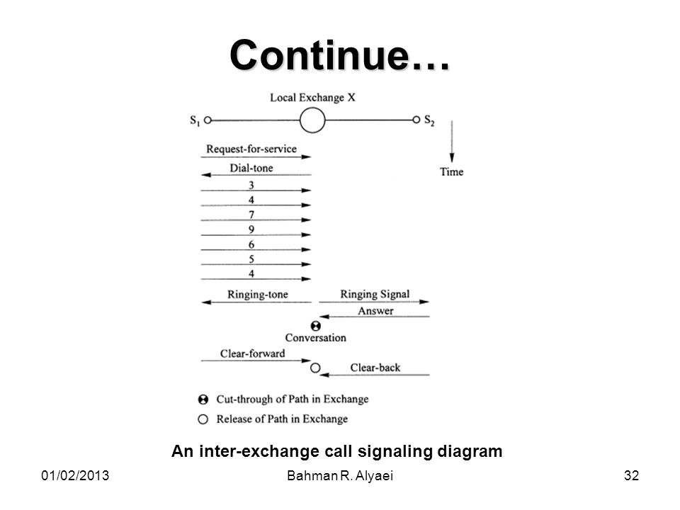 Continue… An inter-exchange call signaling diagram 01/02/2013