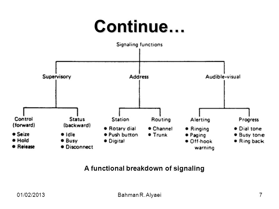 Continue… A functional breakdown of signaling 01/02/2013