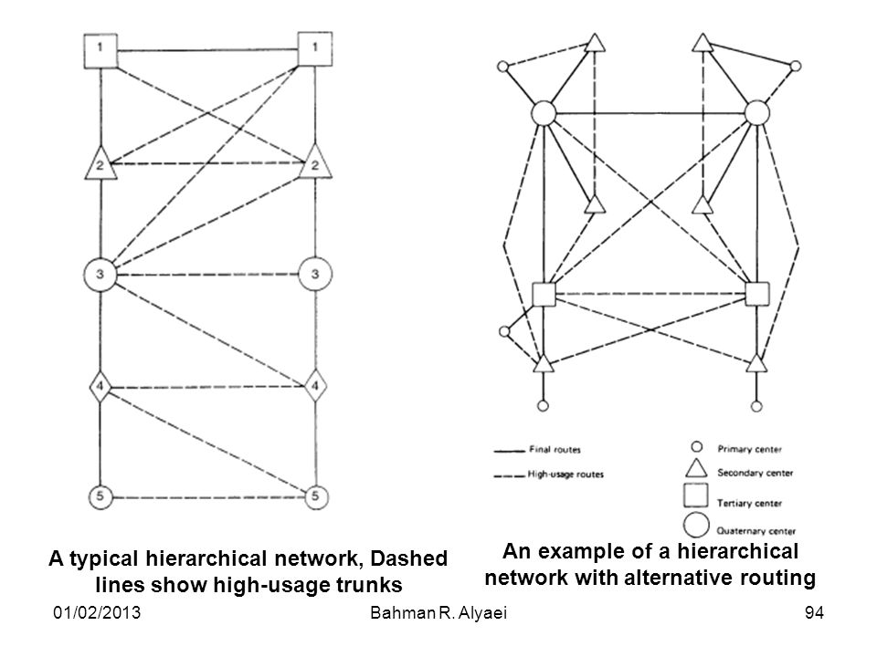 An example of a hierarchical network with alternative routing