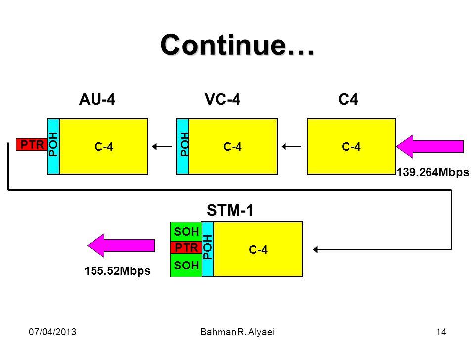 Continue… AU-4 VC-4 C4 STM-1 C-4 POH PTR 139.264Mbps SOH 155.52Mbps