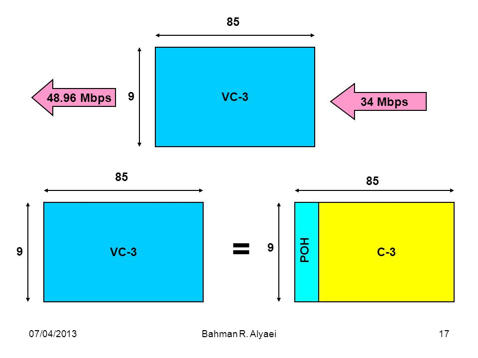 C-3 POH 9 85 34 Mbps VC-3 48.96 Mbps = 07/04/2013 Bahman R. Alyaei
