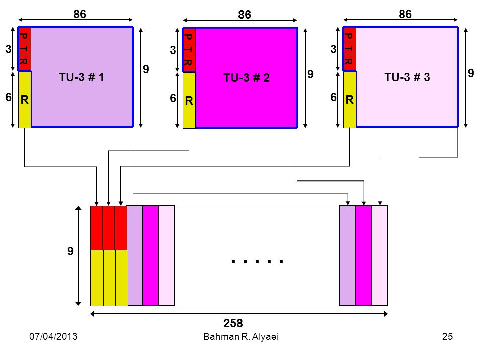TU-3 # 1 86 9 P T R 3 R 6 TU-3 # 2 TU-3 # 3 . . . . . 258 07/04/2013 Bahman R. Alyaei