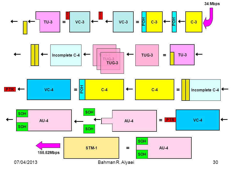 = 07/04/2013 Bahman R. Alyaei C-4 VC-4 34 Mbps POH 155.52Mbps C-3 VC-3