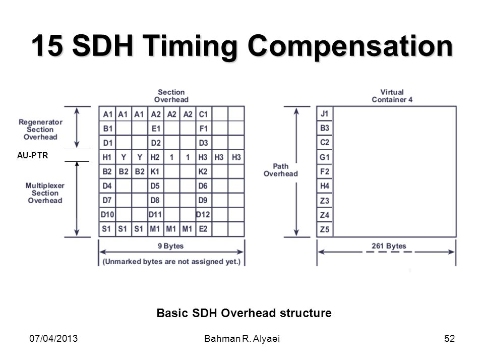 15 SDH Timing Compensation