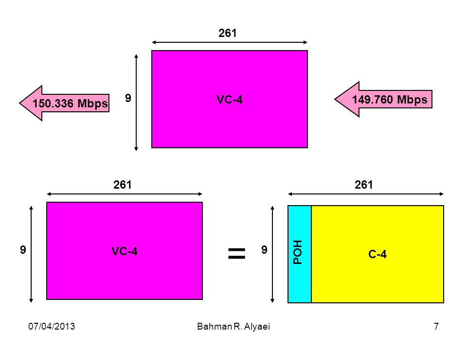 150.336 Mbps 149.760 Mbps VC-4 9 261 C-4 POH = 07/04/2013 Bahman R. Alyaei