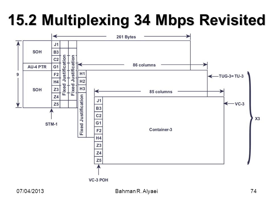 15.2 Multiplexing 34 Mbps Revisited