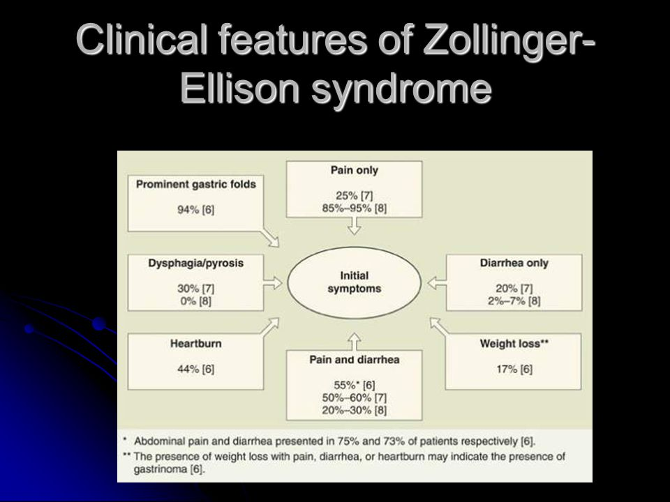 Clinical features of Zollinger-Ellison syndrome