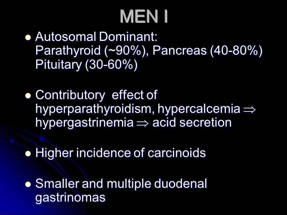 MEN I Autosomal Dominant: Parathyroid (~90%), Pancreas (40-80%) Pituitary (30-60%)
