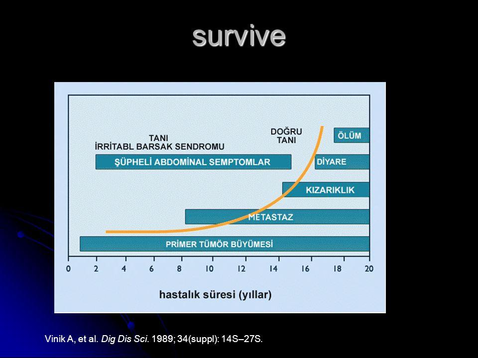survive Vinik A, et al. Dig Dis Sci. 1989; 34(suppl): 14S–27S.