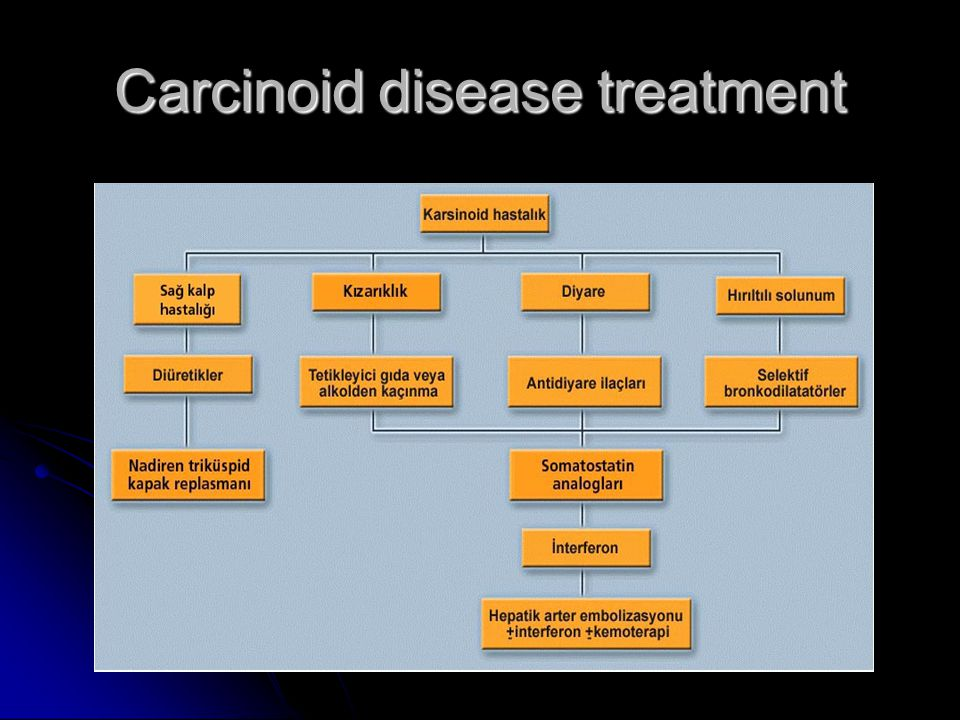 Carcinoid disease treatment