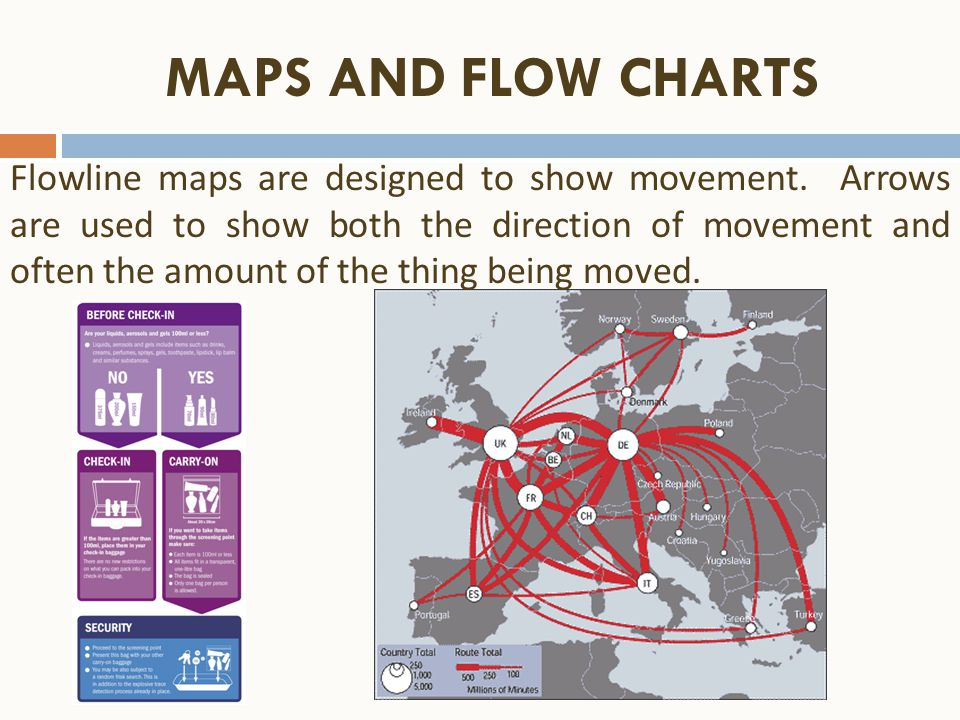 MAPS AND FLOW CHARTS