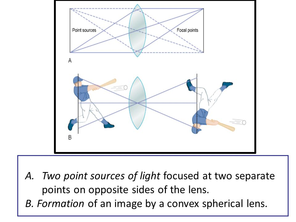 Two point sources of light focused at two separate points on opposite sides of the lens.