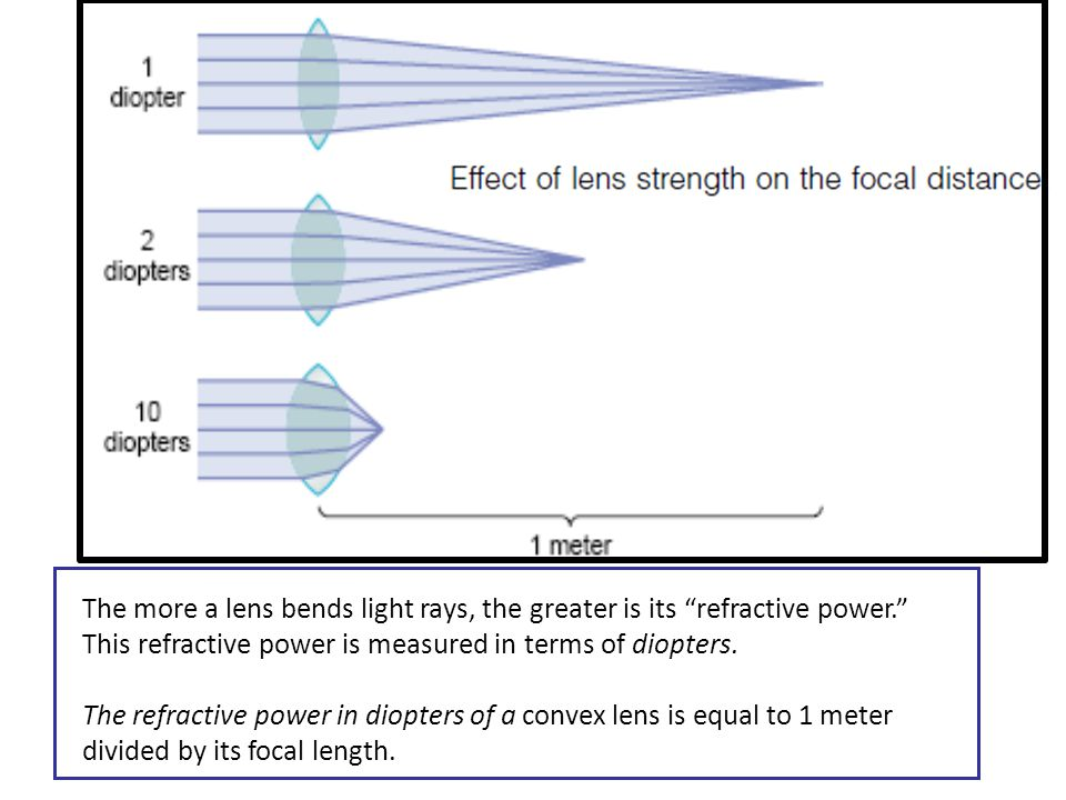 The more a lens bends light rays, the greater is its refractive power