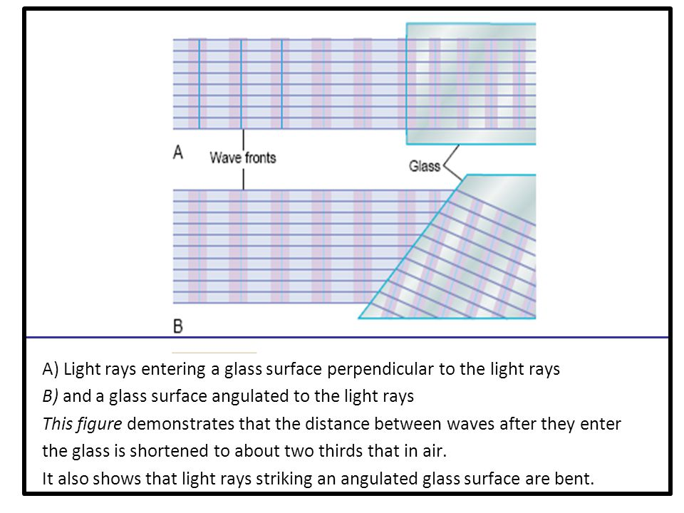 A) Light rays entering a glass surface perpendicular to the light rays B) and a glass surface angulated to the light rays This figure demonstrates that the distance between waves after they enter the glass is shortened to about two thirds that in air.