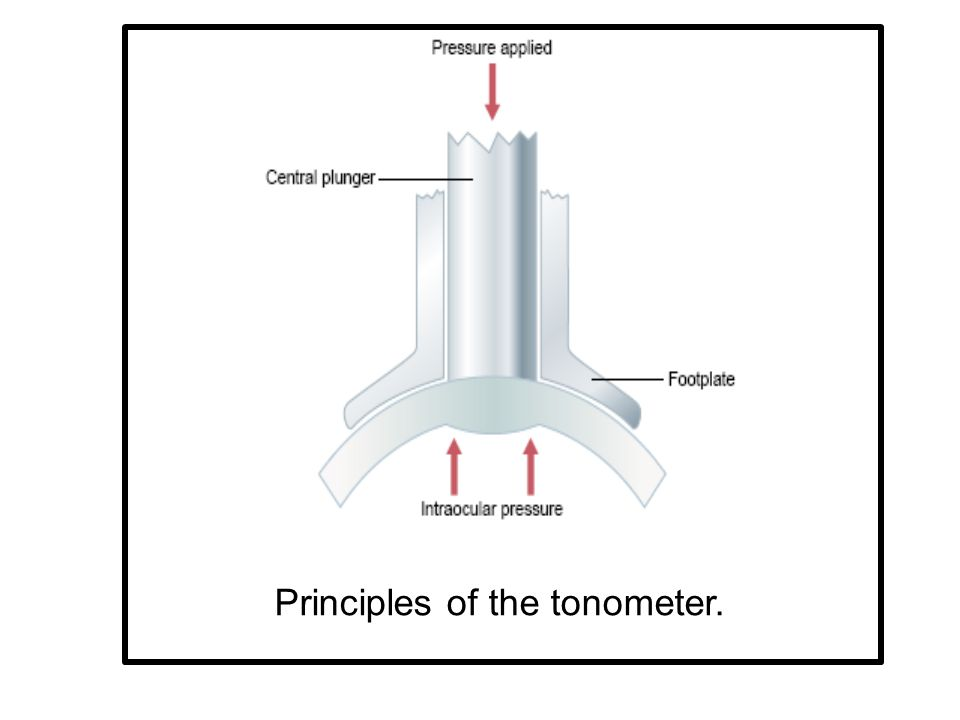 Principles of the tonometer.