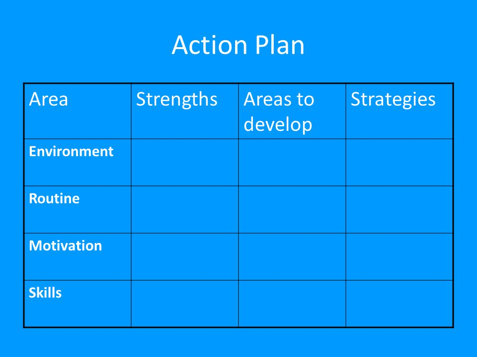 Action Plan Area Strengths Areas to develop Strategies Environment