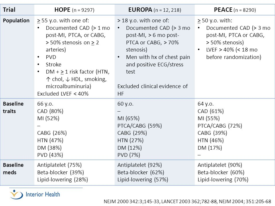 Trial HOPE (n = 9297) EUROPA (n = 12, 218) PEACE (n = 8290) Population